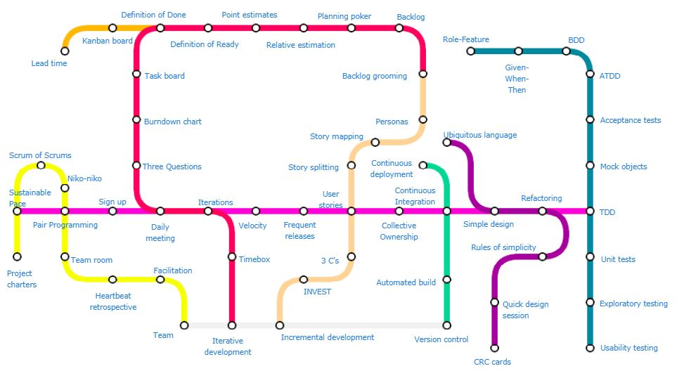 (www.agilealliance.org/agile101/subway-map-to-agile-practices)